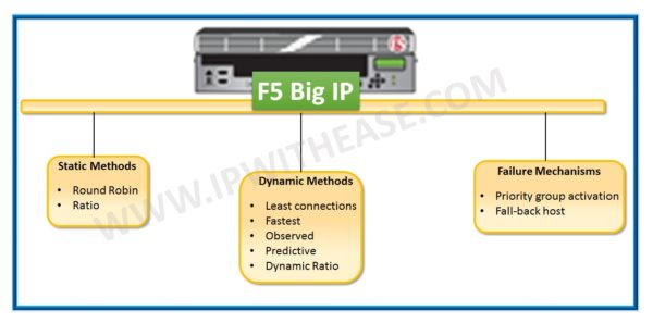 f5 load balancer