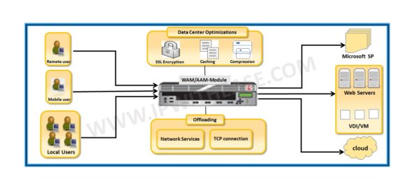 f5 web accelerator
