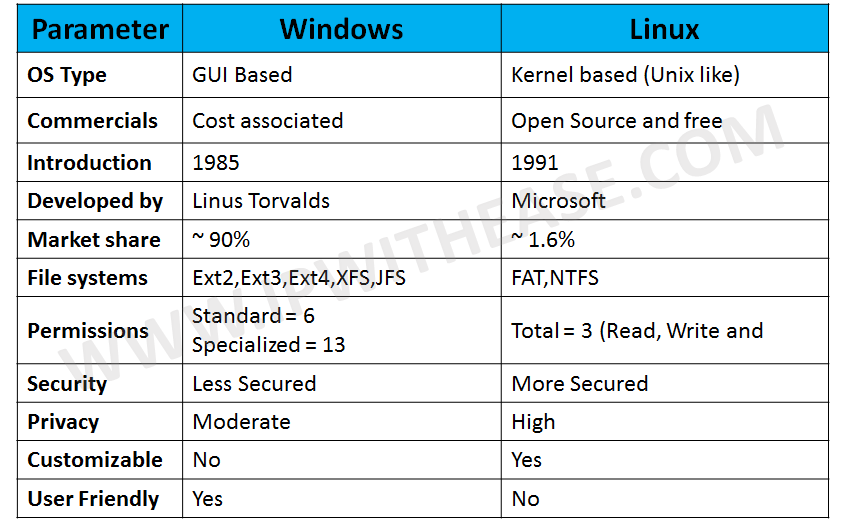 Windows vs Linux Operating System | IP With Ease