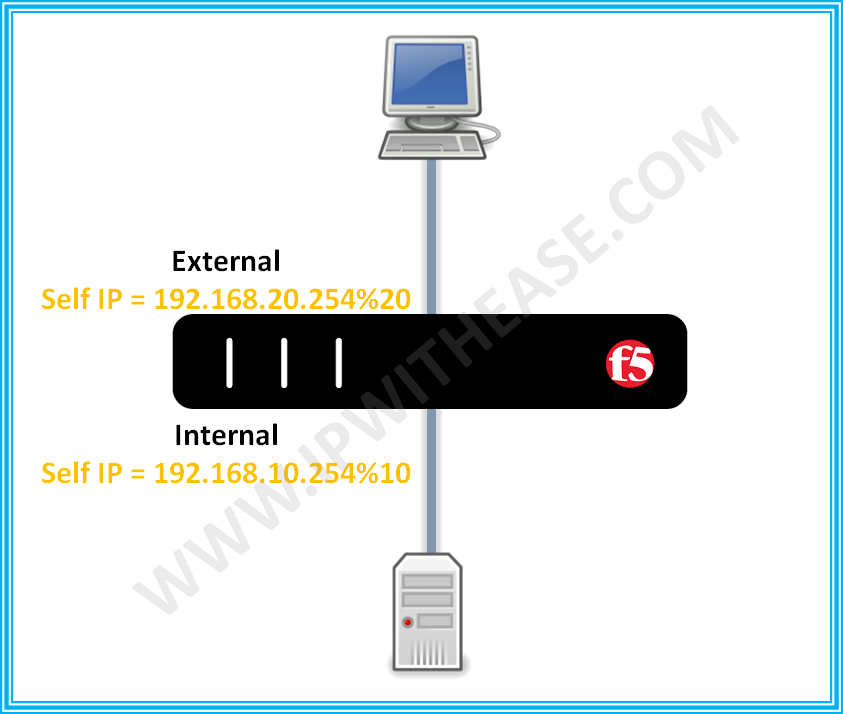 What is use of Self IP address in F5 | IP With Ease | IP