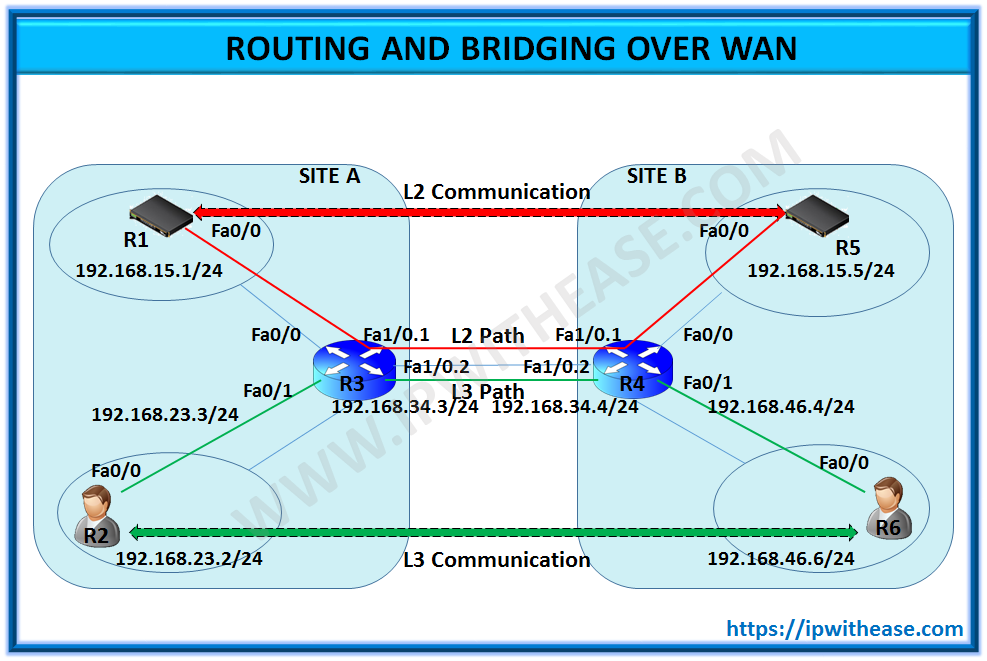 Integrated Routing and Bridging (IRB) over WAN
