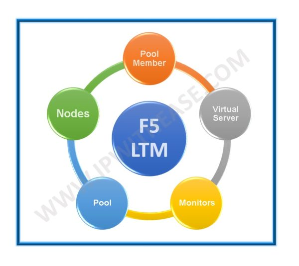 F5 LTM key terms & Components | IP With Ease