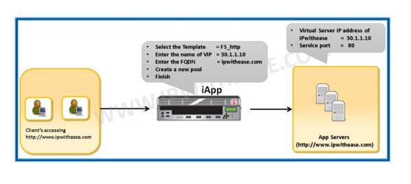 Introduction to iAPP in F5   IP With Ease