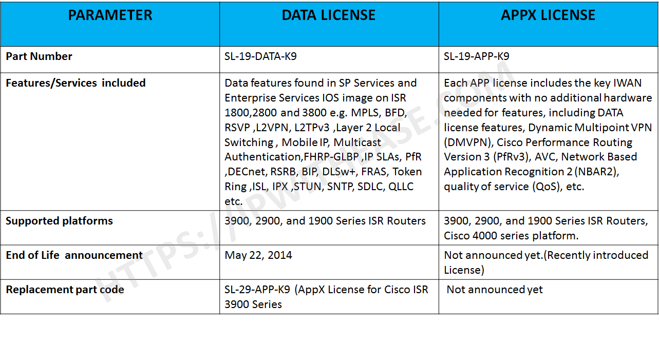Data License vs Appx License | IP With Ease | IP With Ease