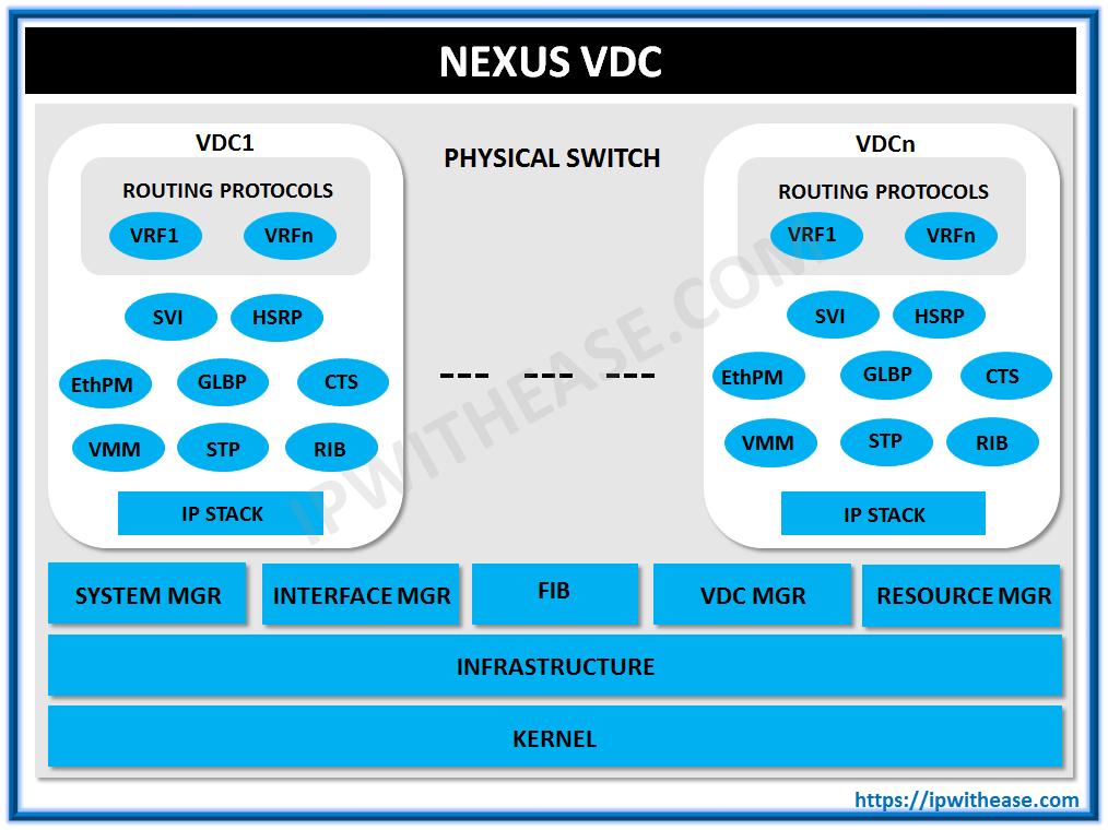 Basics of Nexus VDC | IP With Ease