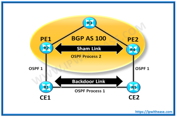ospf sham links