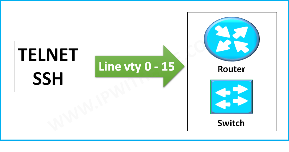 What is meaning of line vty 0 4 in configuration of Cisco