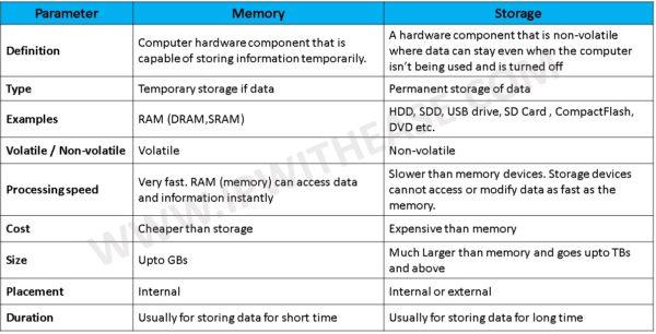 memory vs storage