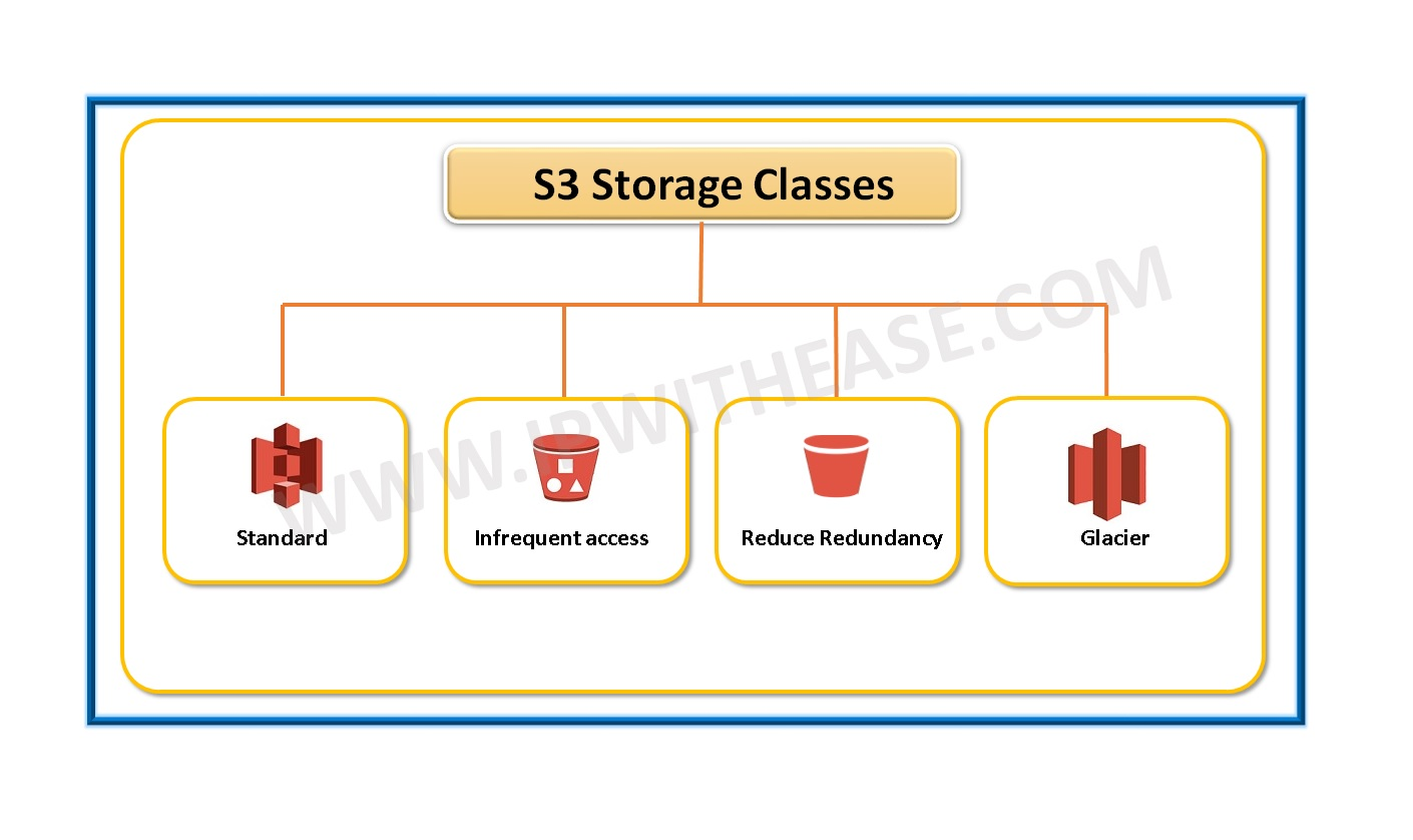 AWS Storage Classes