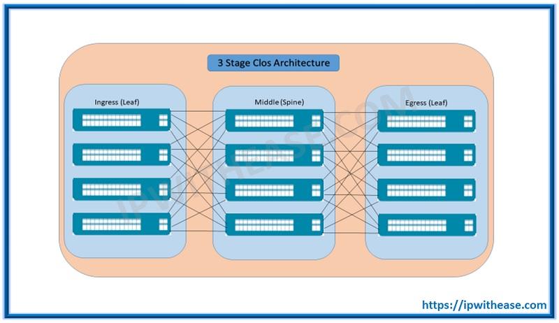 CLOS ARCHITECTURE : CLOS NETWORK