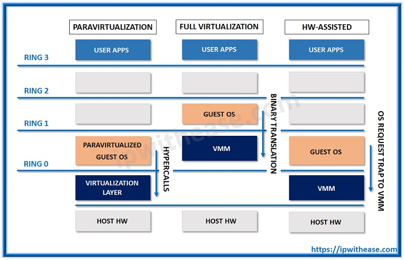 Full Virtualization vs Para Virtualization vs Hardware-assisted Virtualization