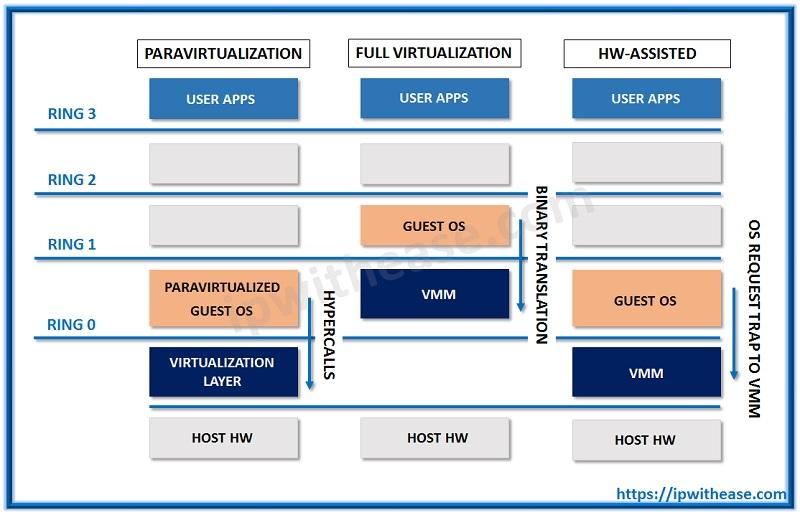 Full Virtualization vs Para Virtualization vs Hardware-assisted Virtualization