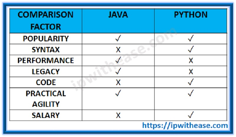 java vs python differences