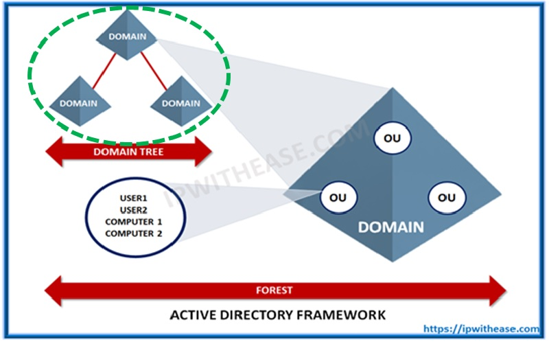 ACTIVE DIRECTORY TREE