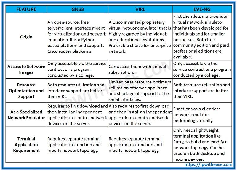 [Image: GNS3-VS-eveng-vs-virl-table.jpg]