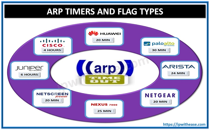 arp flag types and timers