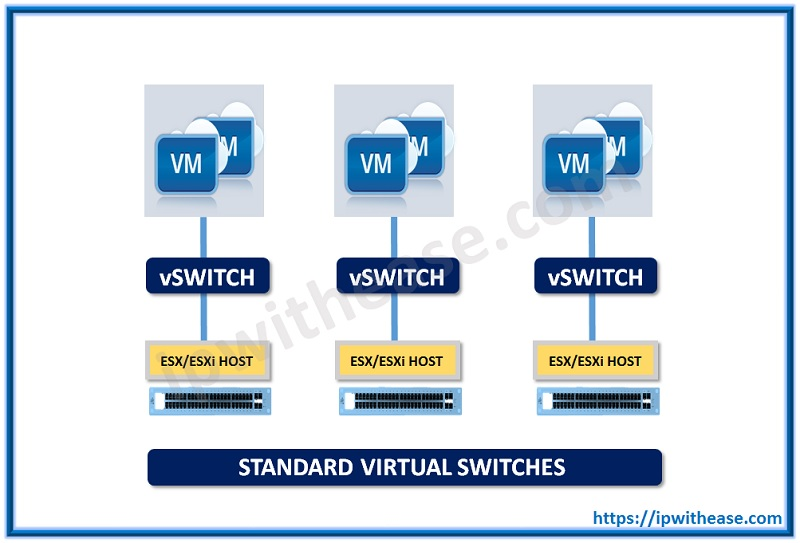 distributed switch vs standard switch