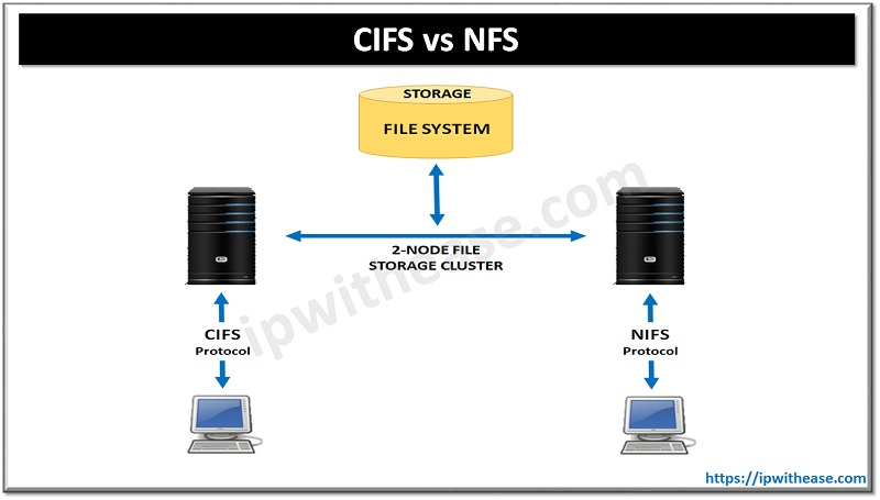 cifs vs nfs