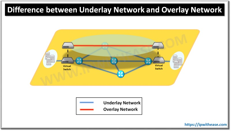 Underlay Networl and Overlay Network