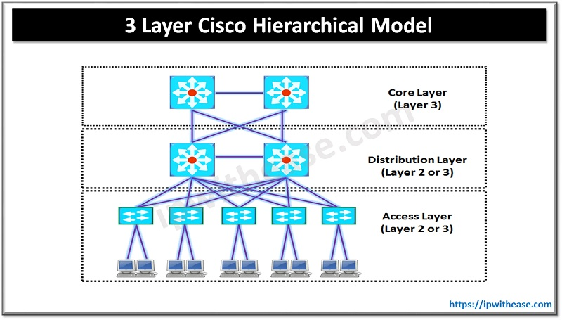 Cisco Hierarchical Model - CISCO THREE LAYER Hierarchical Model