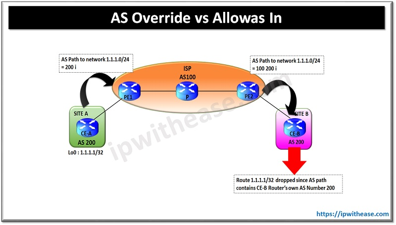 AS OVERRIDE VS ALLOWAS IN