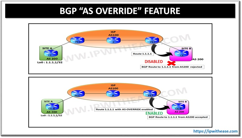 BGP AS OVERRIDE FEATURE