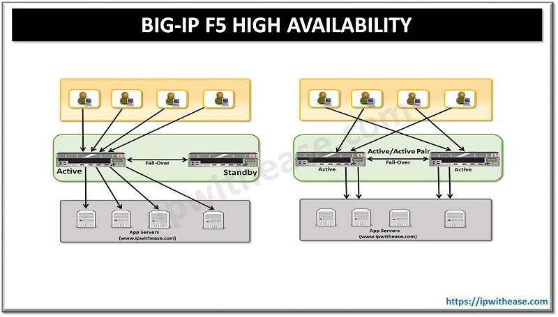 BIG IP F5