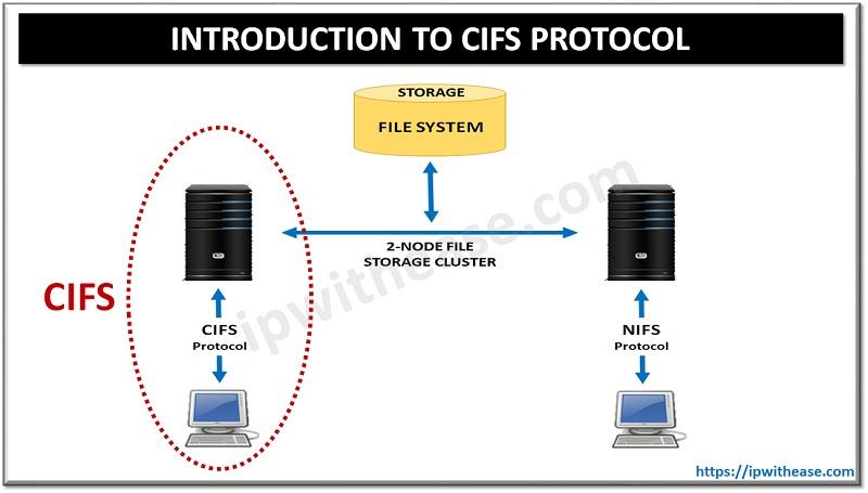 CIFS PROTOCOL