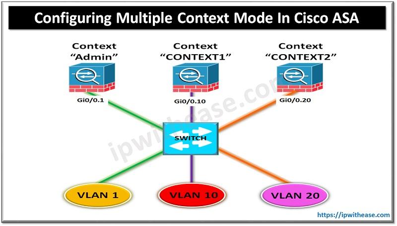 Configuring Multiple Context Mode in Cisco ASA