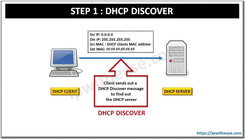 Understanding Dora Process In Dhcp 2021 Ip With Ease