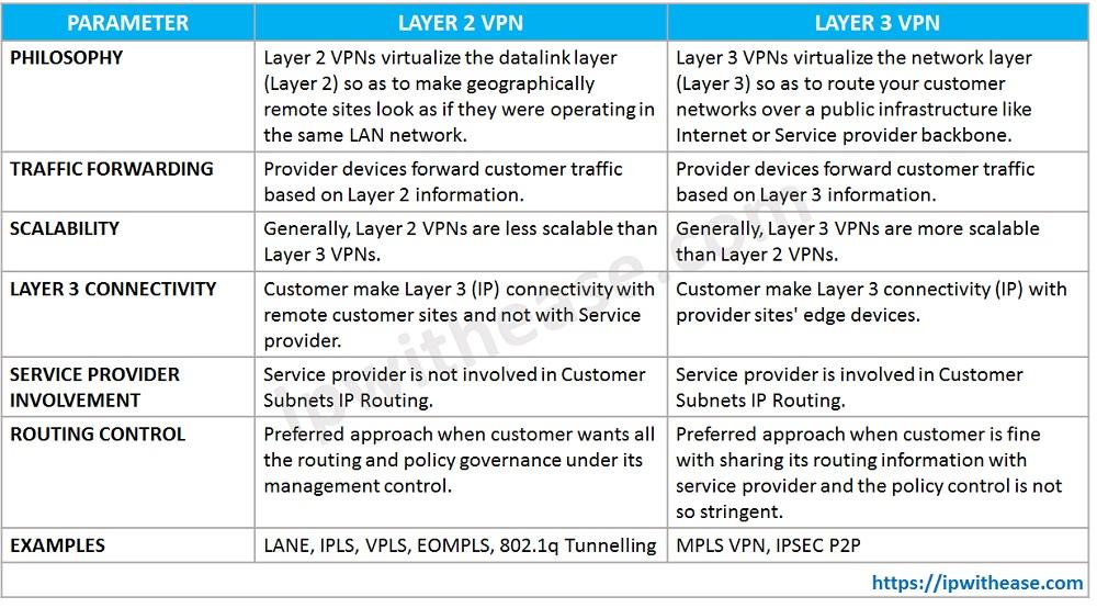 LAYER 2 VPN VS LAYER 3 VPN TABLE - Layer 2 Vpn Vs Layer 3 Vpn Pdf