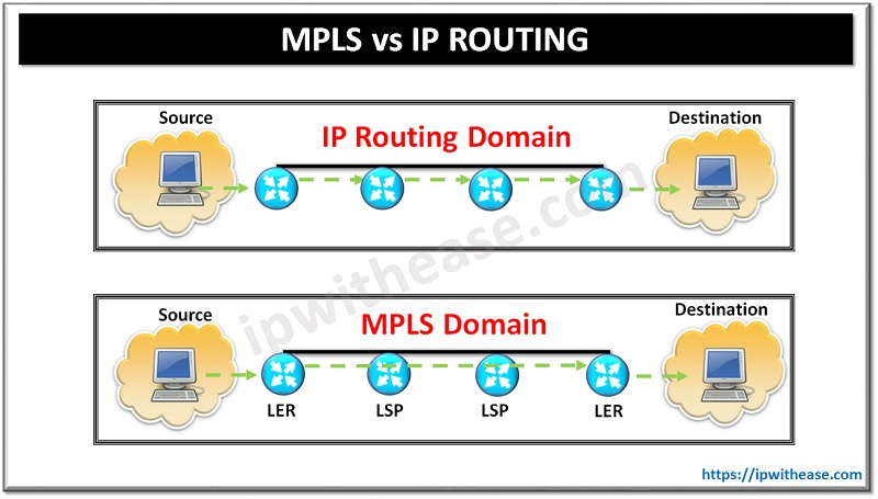 MPLS VS IP ROUTING