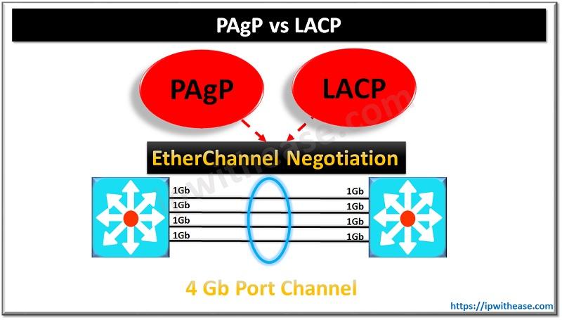 PAGP VS LACP