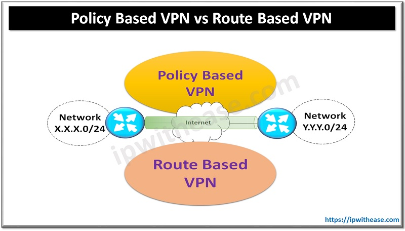 POLICY BASED VPN VS ROUTE BASED VPN
