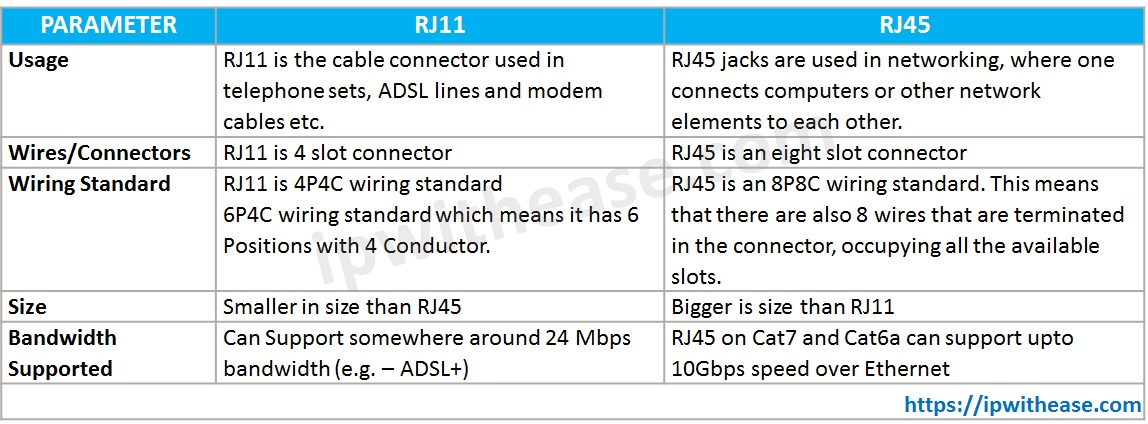 Rj11 Vs Rj45 Difference Between Rj11 Rj 45 Ip With Ease