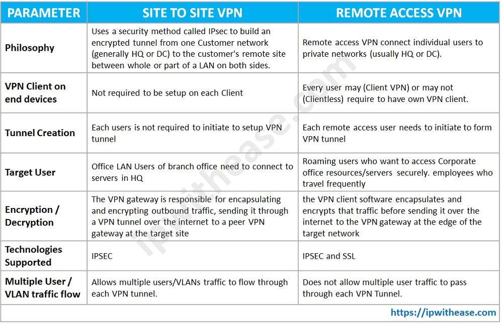 Site to Site VPN vs Remote Access VPN TABLE - Site To Site Vpn Vs Remote Access Vpn