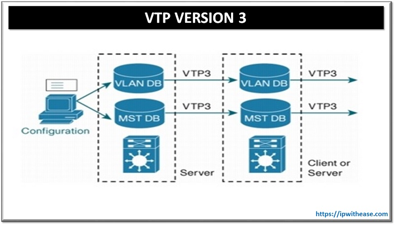 VTP VERSION 3