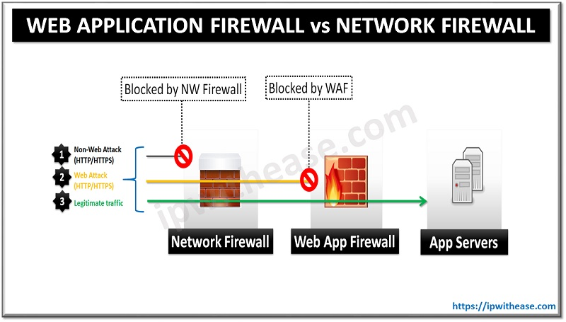 web application firewall WAF vs Network Firewall