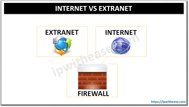 internet vs extranet