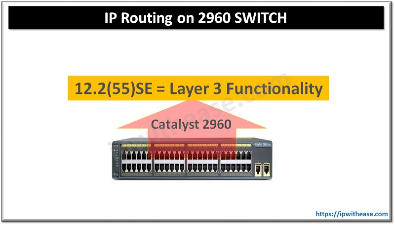 cisco 2960 ip routing