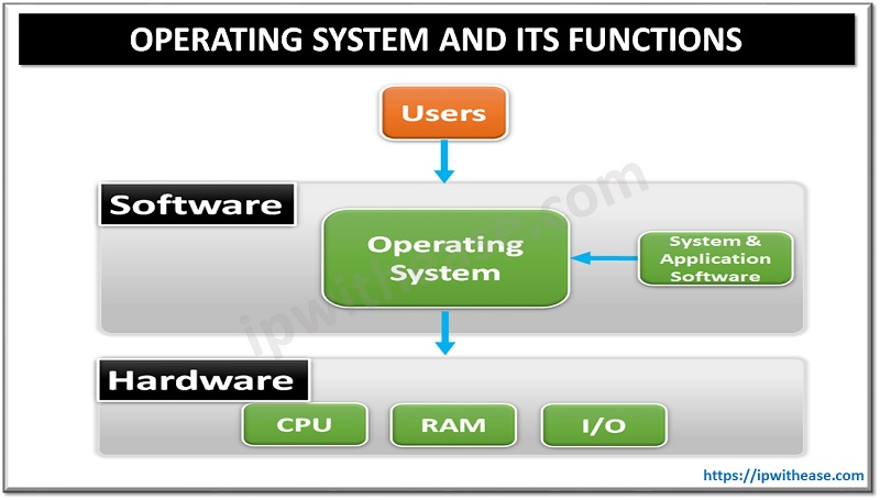 Operating System OS