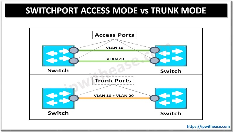 switchport access mode vs trunk mode