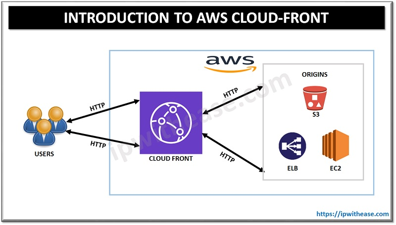 AWS CLOUD FRONT