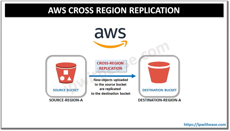 AWS Cross Region Replication