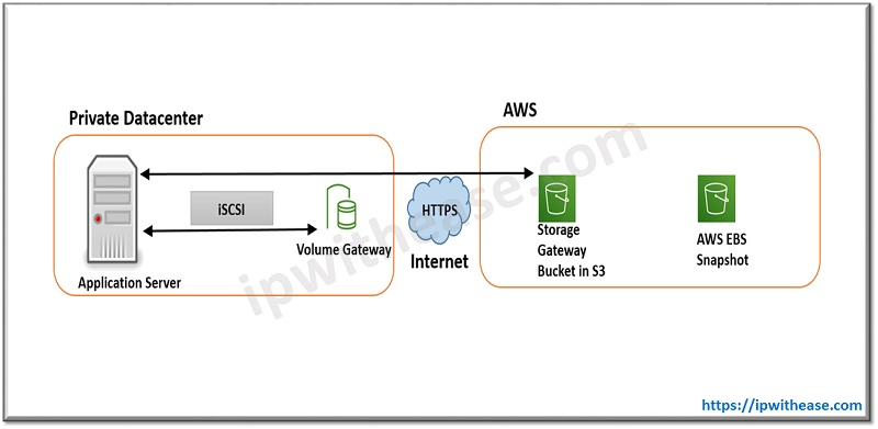 AWS STORAGE GATEWAYS VOLUME gateway