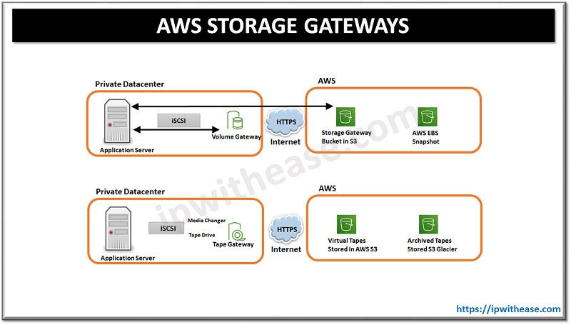 AWS STORAGE GATEWAYS