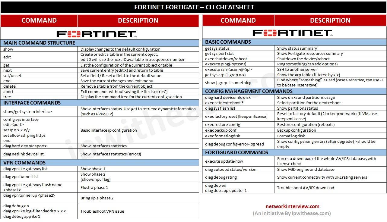 FORTINET FORTIGATE CLI CHEATSHEET