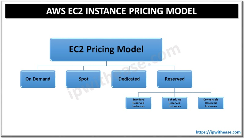 aws ec2 instance pricing model