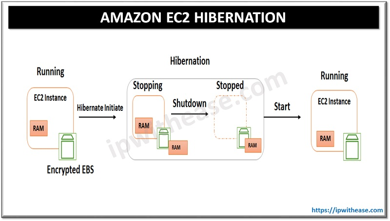 amazon ec2 hibernation