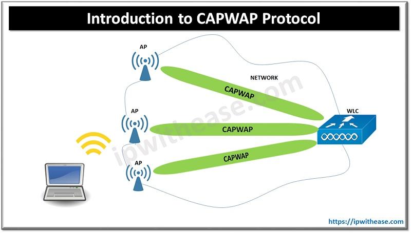 CAPWAP PROTOCOL